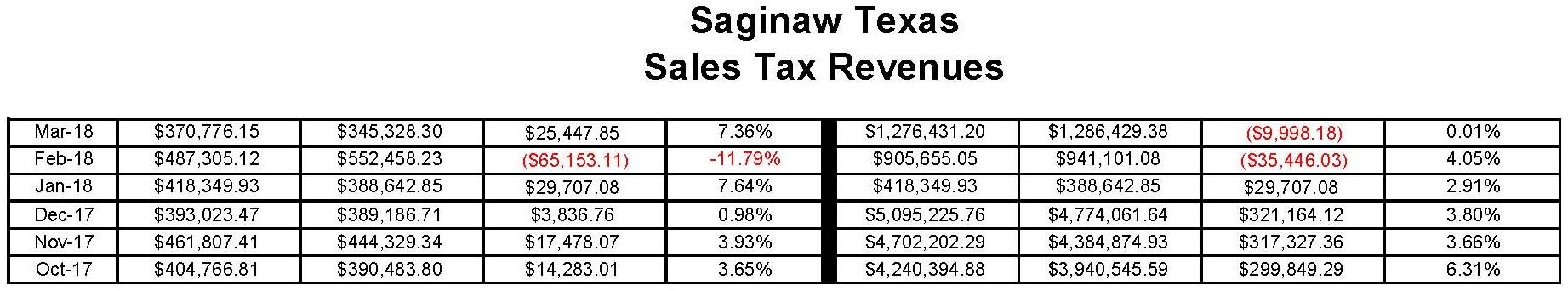 Sales Tax Revenues_Page_2