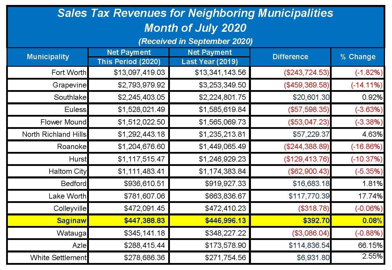 Sales-Tax-090120-(July)